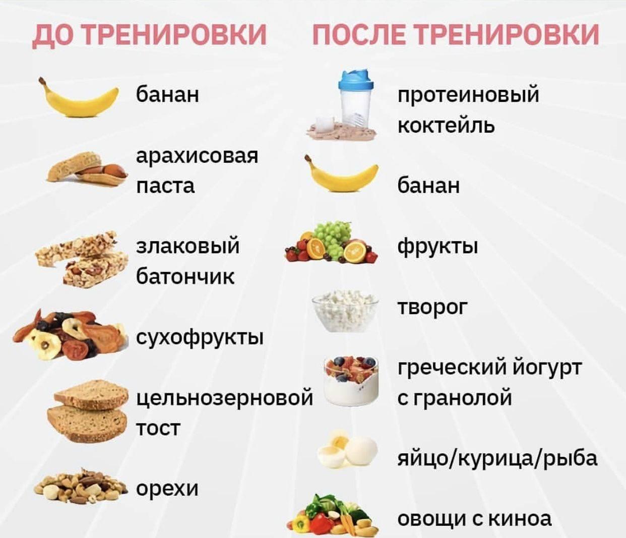 Через сколько после еды можно заниматься спортом или бегать, прием пищи после тренировки