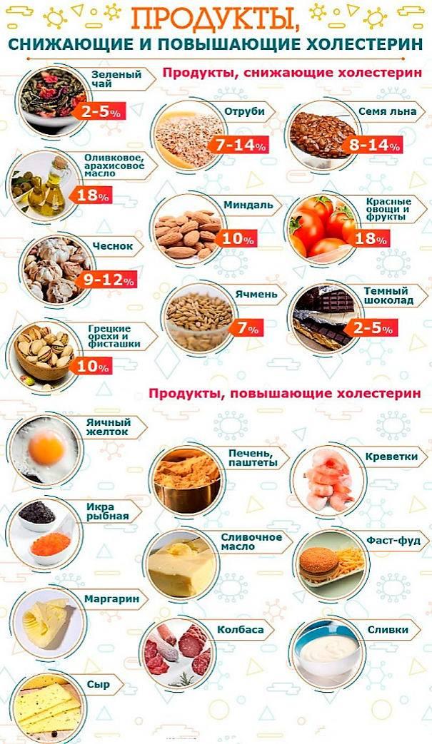 ❤️6 продуктов, снижающих холестерин. диета при высоком холестерине. как снизить холестерин в домашних условиях? советы врача-кардиолога