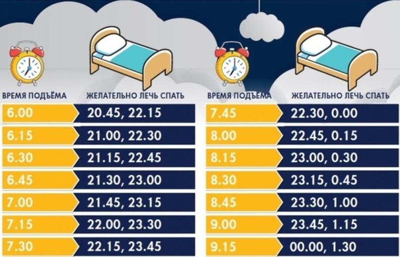 Сколько должен длиться правильный сон