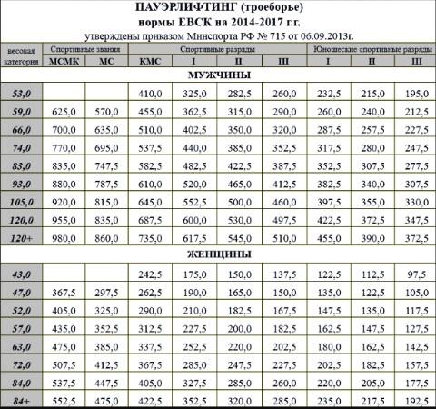 Весовые категории в пауэрлифтинге