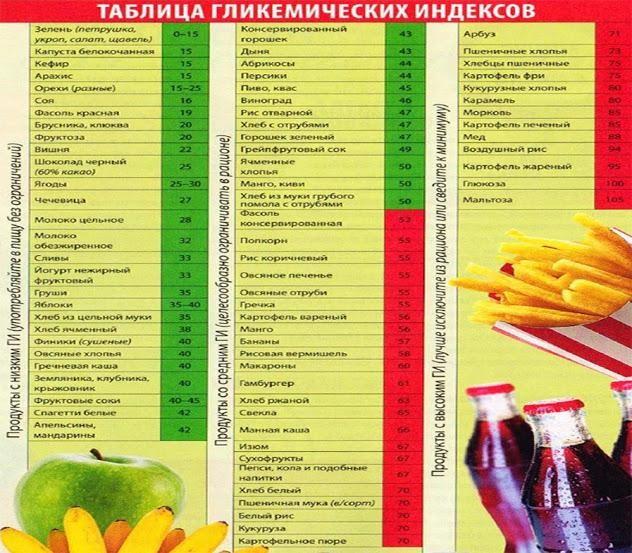 Гликемический индекс продуктов питания (таблица)