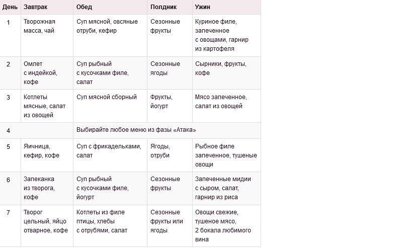 Диета дюкана атака - особенности этапа, продукты и меню на неделю