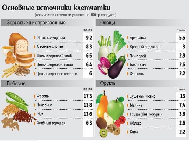 Клетчатка: что это такое, польза и вред, в каких продуктах содержится
