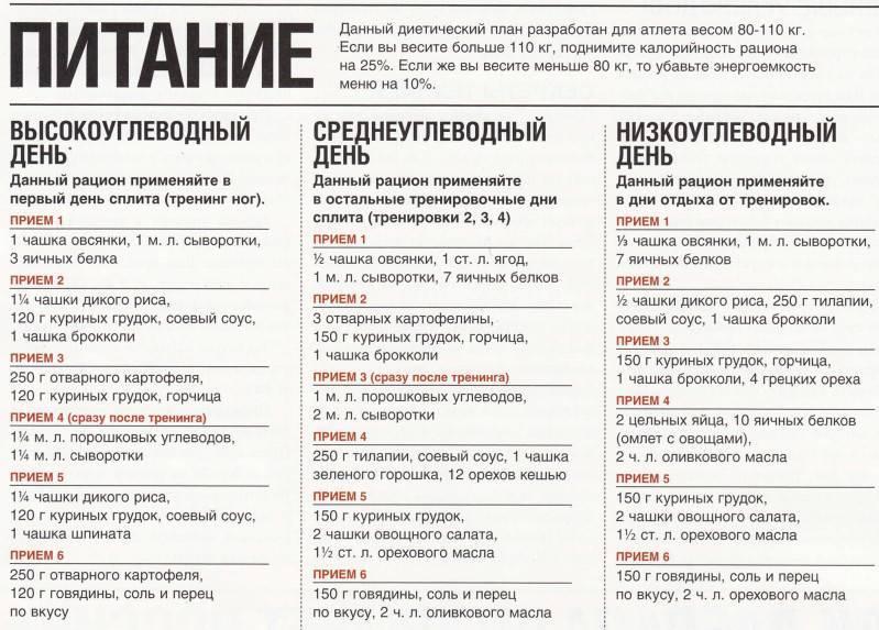 Сушка тела для мужчин: меню на месяц по дням, программа тренировок