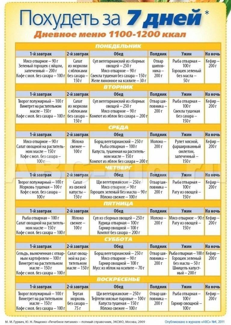 Безуглеводная диета - меню на неделю для похудения, таблица продуктов и рецепты блюд