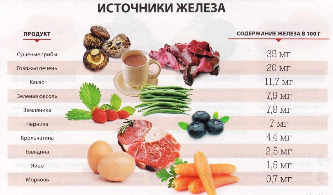 Железосодержащие продукты при анемии: список, принципы питания для повышения гемоглабина