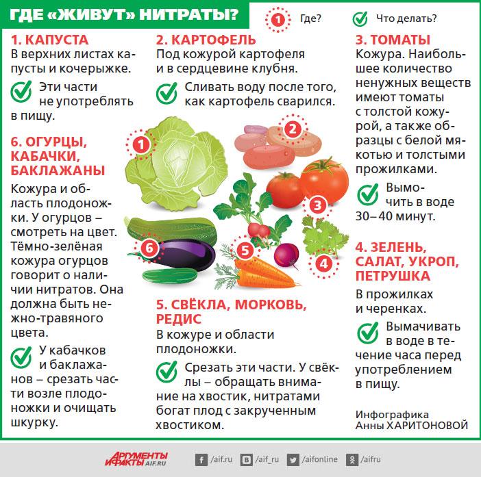 Уничтожает ли кипячение и жарка витамины из овощей и фруктов?