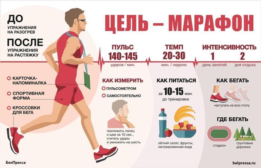 В какое время лучше заниматься спортом чтобы похудеть дома