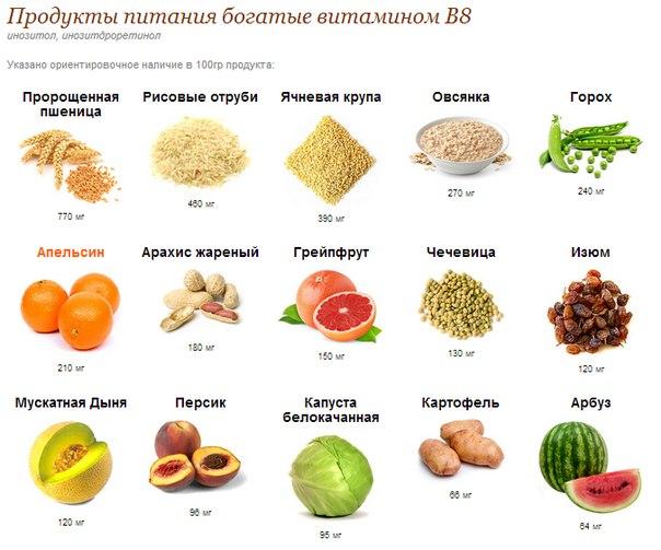 Где искать витамины группы в? в продуктах питания!