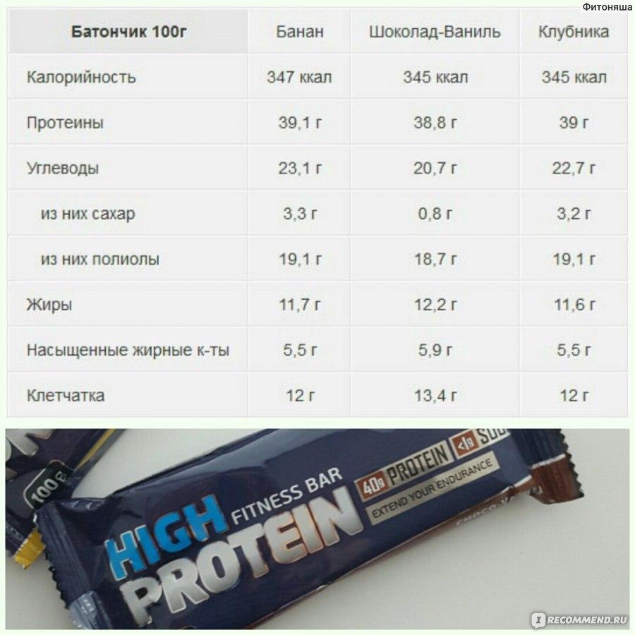 Протеиновые батончики: польза и вред. отзывы экспертов | promusculus.ru