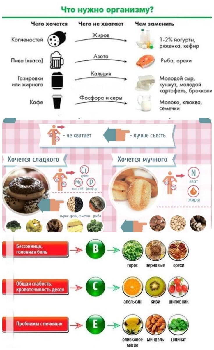 Пропал аппетит: причины и возможные симптомы, что делать, если пропал аппетит