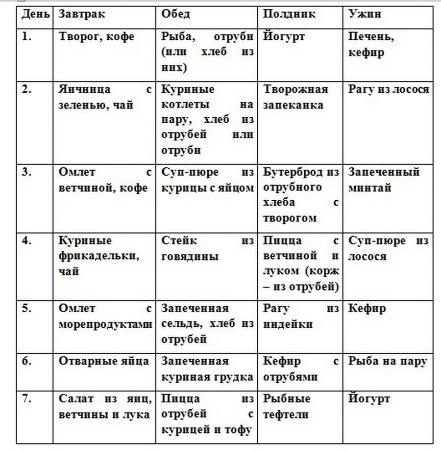 Диета дюкана 1 этап атака: разрешенные продукты и блюда для фазы