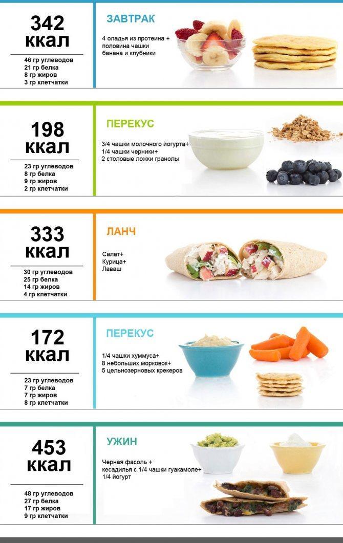Диета на 1200 калорий в день: меню на неделю из простых продуктов