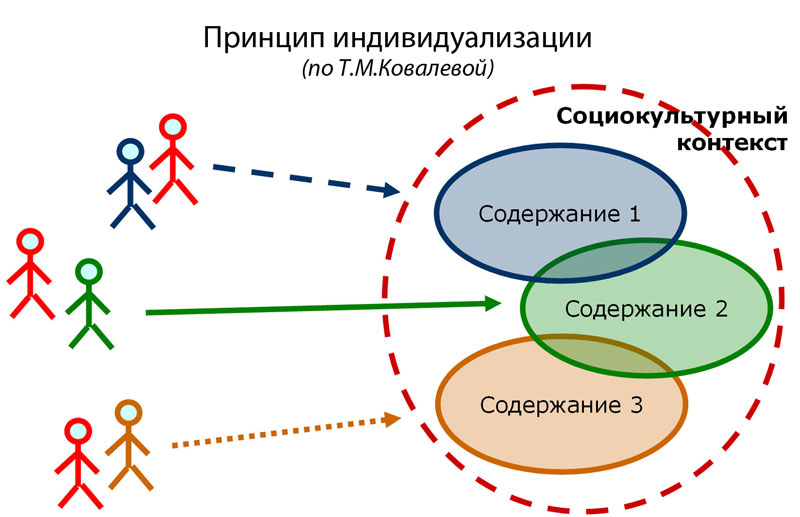 Принцип индивидуализации в отечественной методике