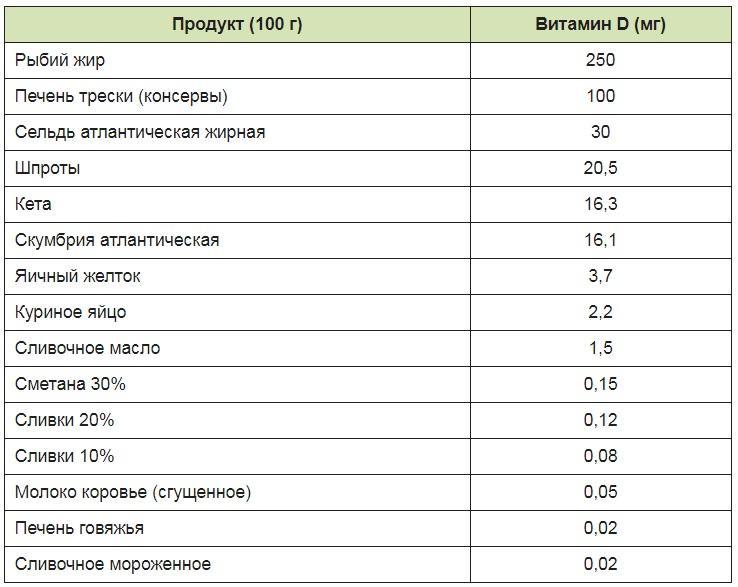 Витамины в (1-12) - в каких продуктах содержится, список и таблица