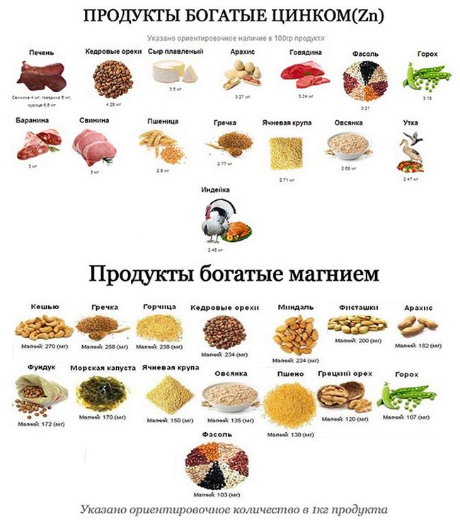 Продукты, богатые цинком и селеном: подробный список, таблица
