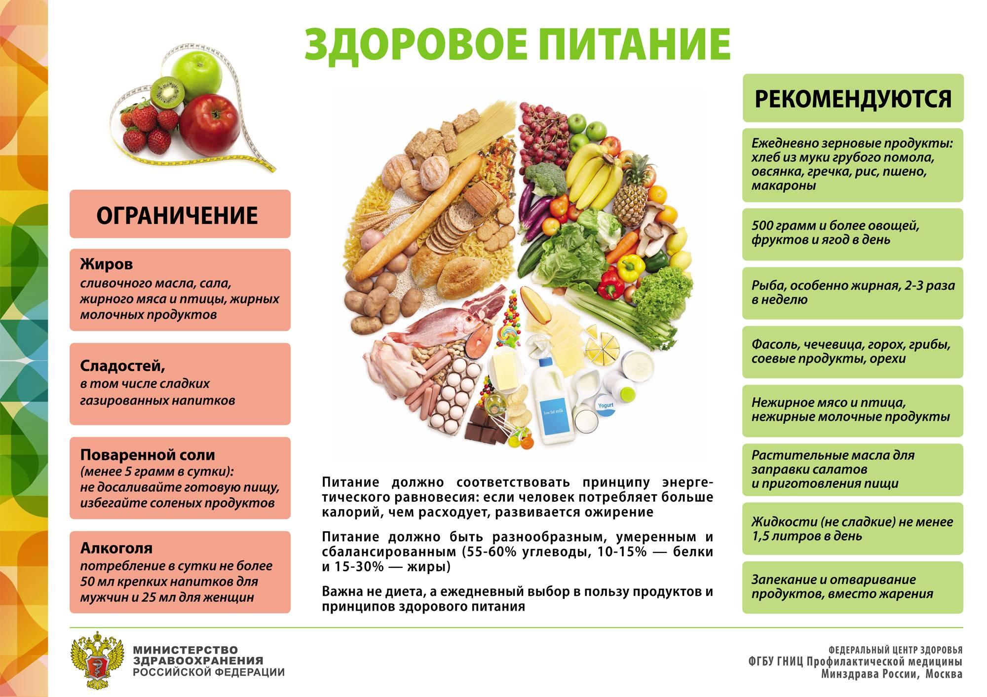 Щадящая диета для похудения и при лечении заболеваний жкт