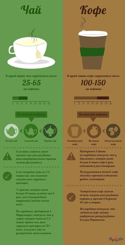Чай или кофе: какой напиток безопаснее для здоровья
