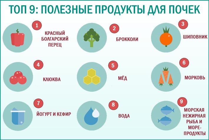 10 продуктов, вредных для почек: что нельзя есть при заболевании органов, а также какая еда способствует образованию камней