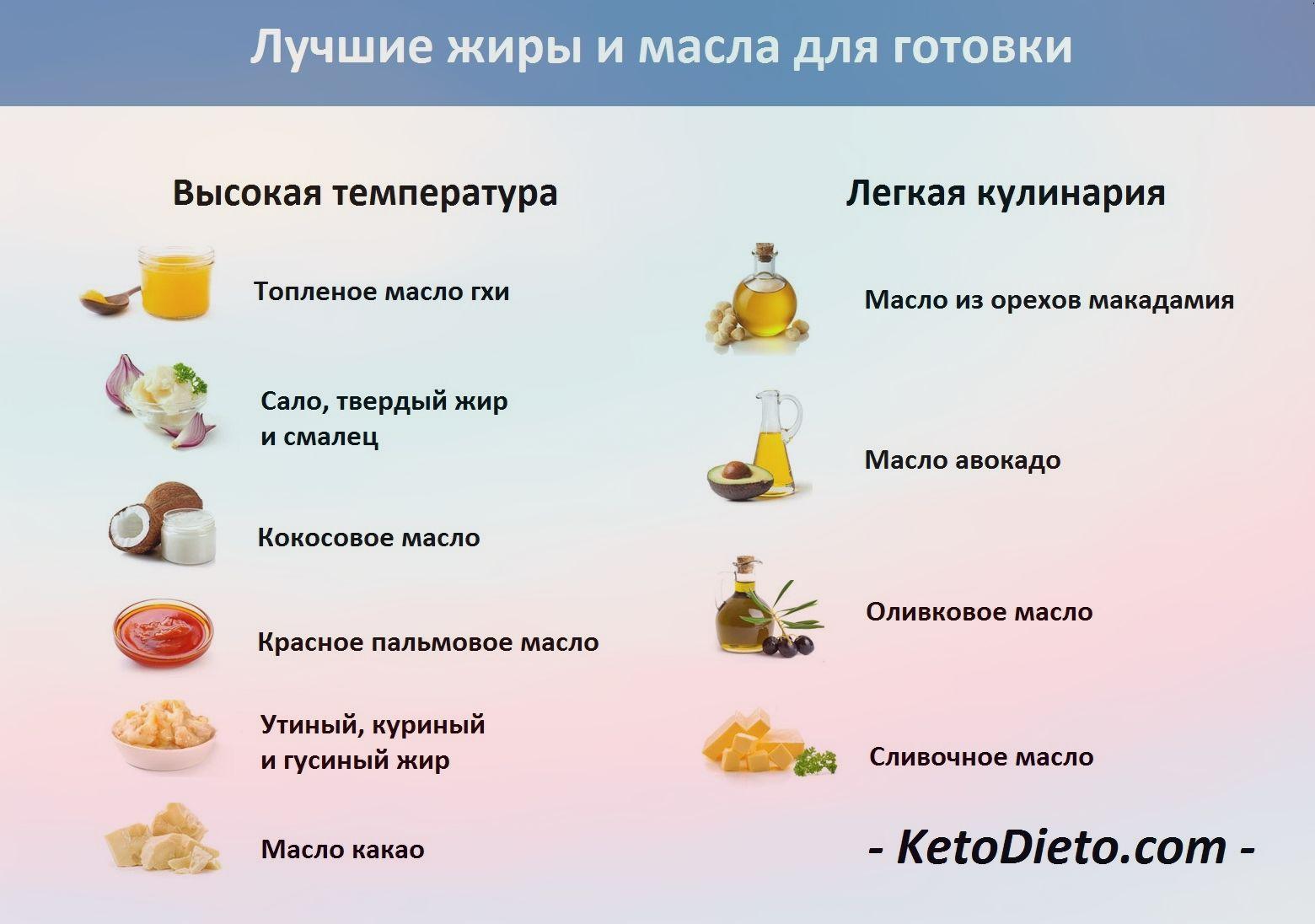 Кето-диета: меню на 7 дней и топ продуктов для похудения