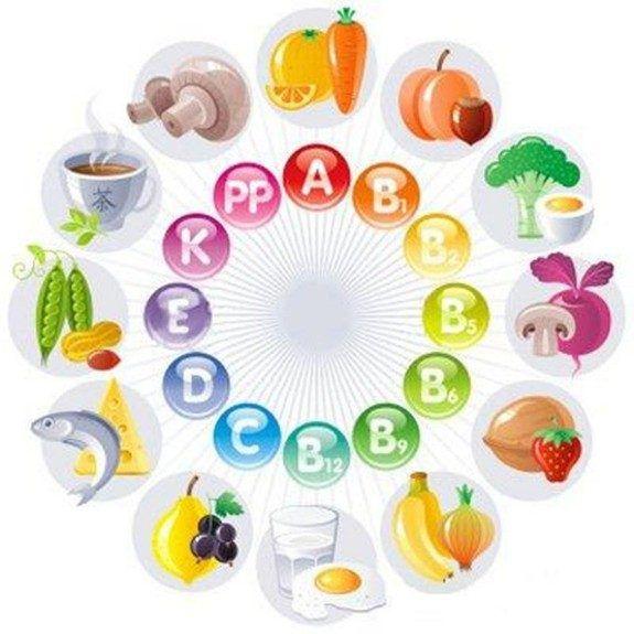 Когда принимать витамины?