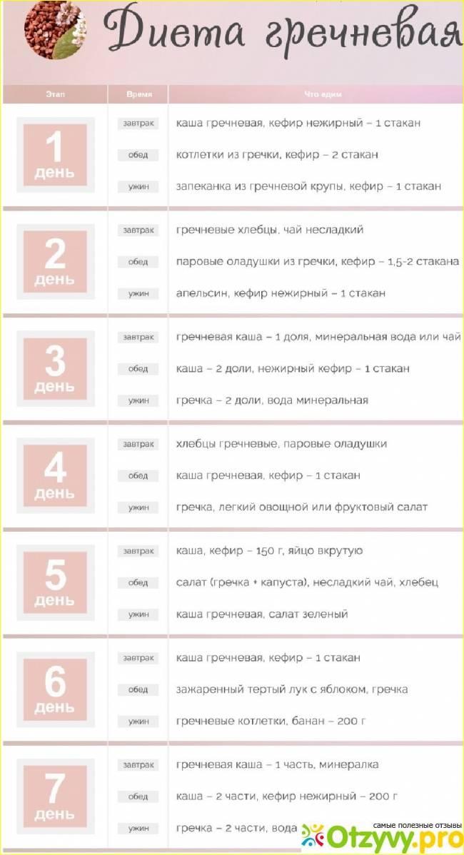 Гречневая диета на 7-14 дней: отзывы и результаты :: d&c.ru