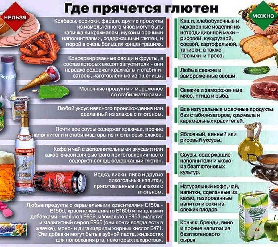 Безглютеновая диета. плюсы и минусы питания без глютена | волшебная eда.ру