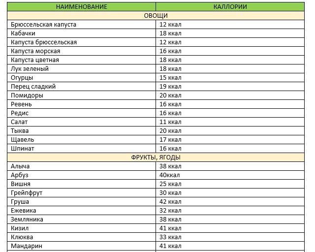Список и таблица продуктов с отрицательной калорийностью