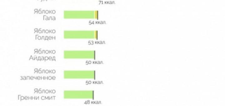 Сколько калорий в яблоке: калорийность зеленых, красных плодов на 100 гр, в 1 шт, содержание углеводов, пищевая ценность