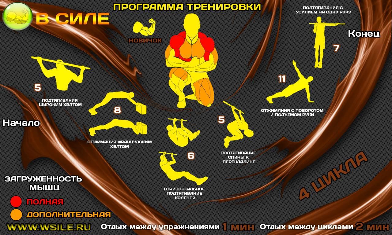 Как составить кроссфит тренировку