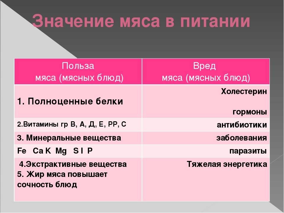 Вредно или полезно мясо? особенности употребления, свойства и рекомендации - psychbook.ru