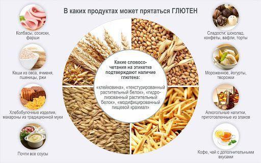 Безглютеновая диета — что можно есть? полный список продуктов без глютена