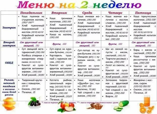 Примерное меню правильного питания для похудения на неделю