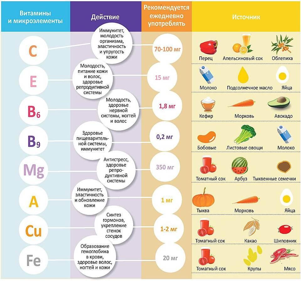 Количество и время приёмов пищи для похудения и здоровья – зожник количество и время приёмов пищи для похудения и здоровья – зожник