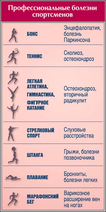 Тренировки после травмы плеча: опасность жима лёжа, рекомендации по выбору оптимальных упражнений