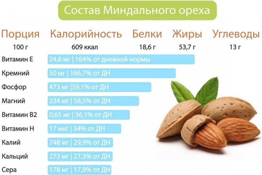 Калорийность, польза и вред банана для организма