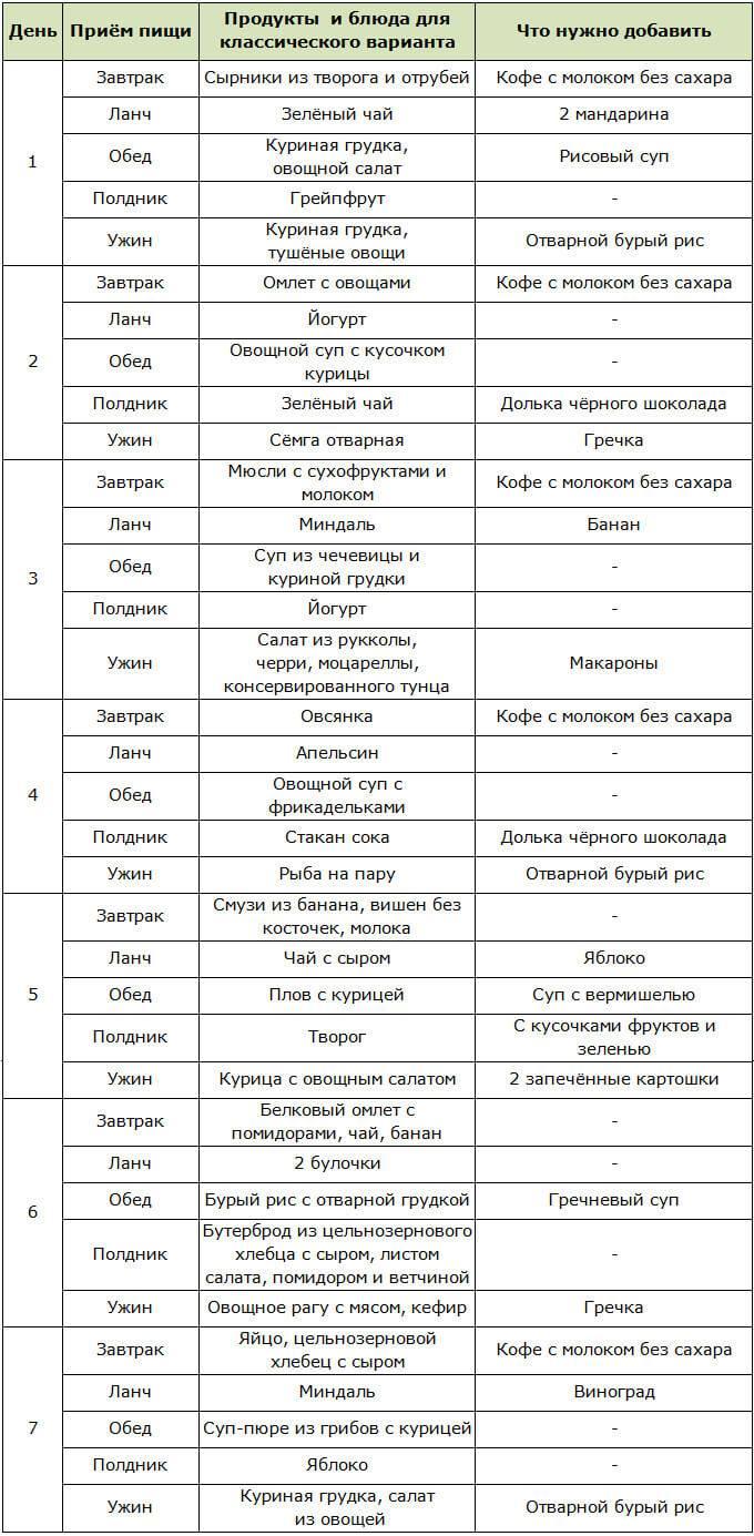 Кетогенная (кето) диета - полное руководство: разрешенные продукты, меню, что нельзя естьwomfit
