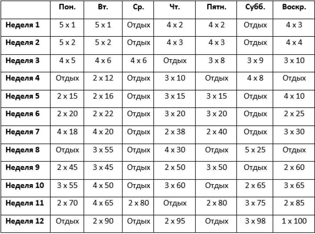 """Тренировка: программа увеличения силы от джима вендлера """"после 5/3/1""""  – зожник  тренировка: программа увеличения силы от джима вендлера """"после 5/3/1""""  – зожник"""