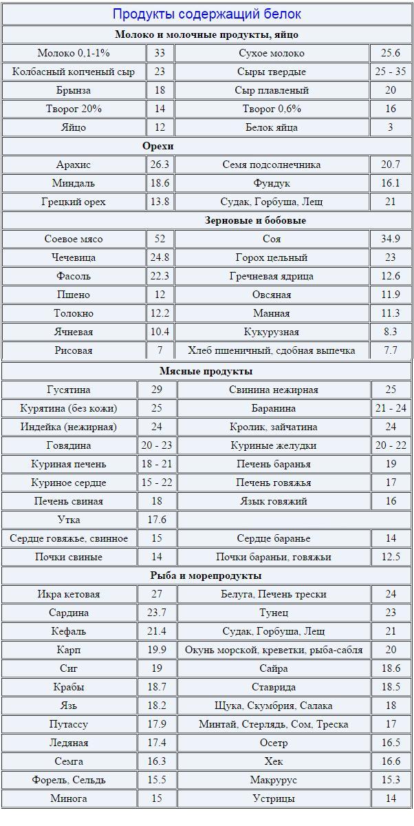 Белковые продукты для похудения: список с таблицей