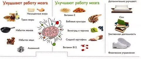 6 способов улучшить работу мозга без ноотропов • кнопка здоровье