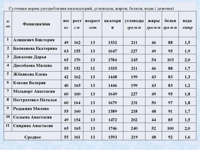 Суточная норма белков, жиров и углеводов: таблица