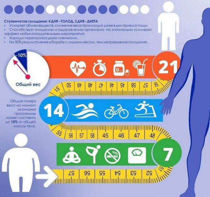 Сухое голодание. что происходит с организмом во время сухого голодания? | любодар - портал для самопознания и развития