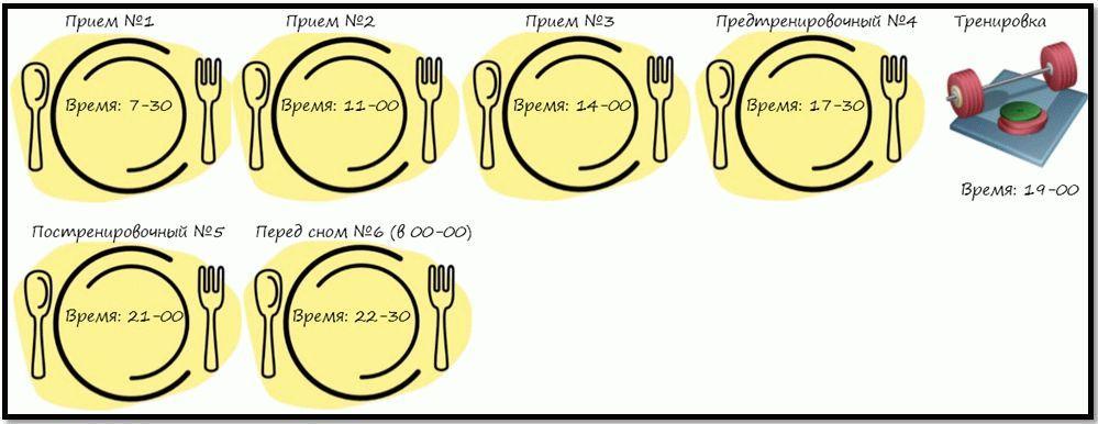 Что поесть перед тренировкой: рекомендации ученых