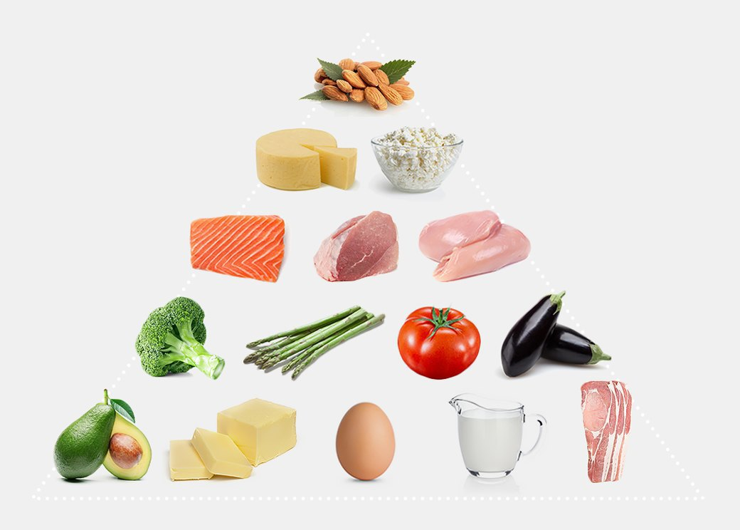 Низкоуглеводная диета и недельное меню