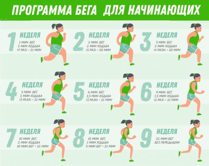 Бег по лестнице в подъезде для похудения: эффективно ли упражнение?