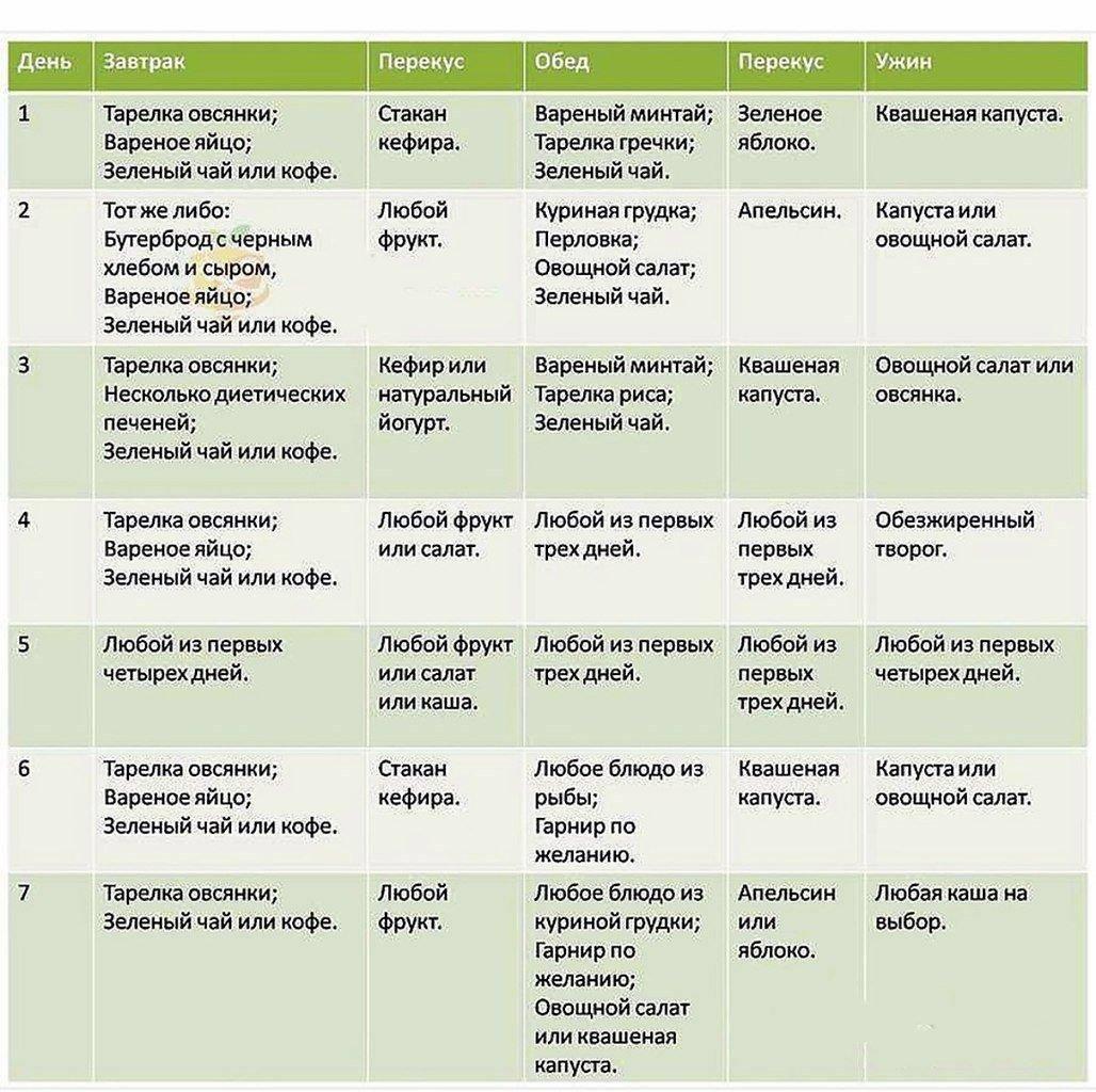 Жидкая диета: для похудения меню на неделю таблица, отзывы, доктора назардана меню, результаты, 5 дней 10 килограмм, на 14 дней, противопоказания, разновидности, рецепты, преимущества и недостатки
