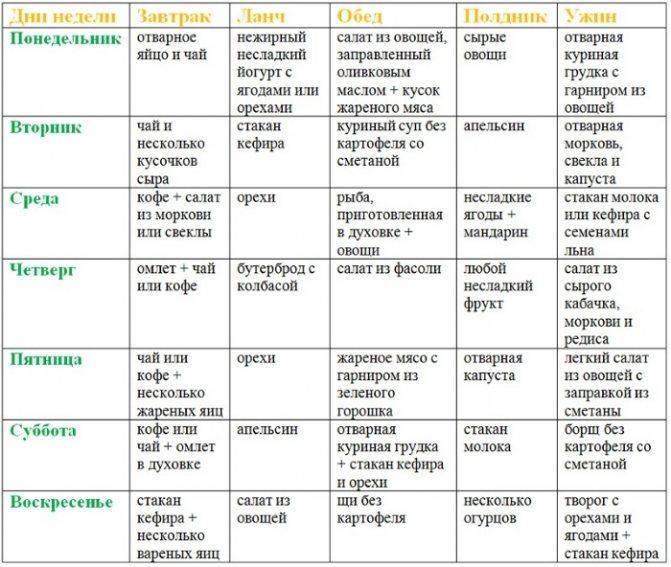 Низкоуглеводная диета: меню на месяц для похудения | диеты и рецепты