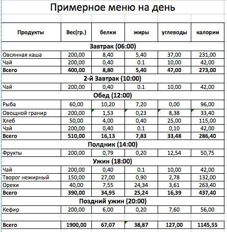 ПП — это дешево: какоставаться сытым на 142 рубля в день — меню на 1300 ккал для 1 человека на 3 дня
