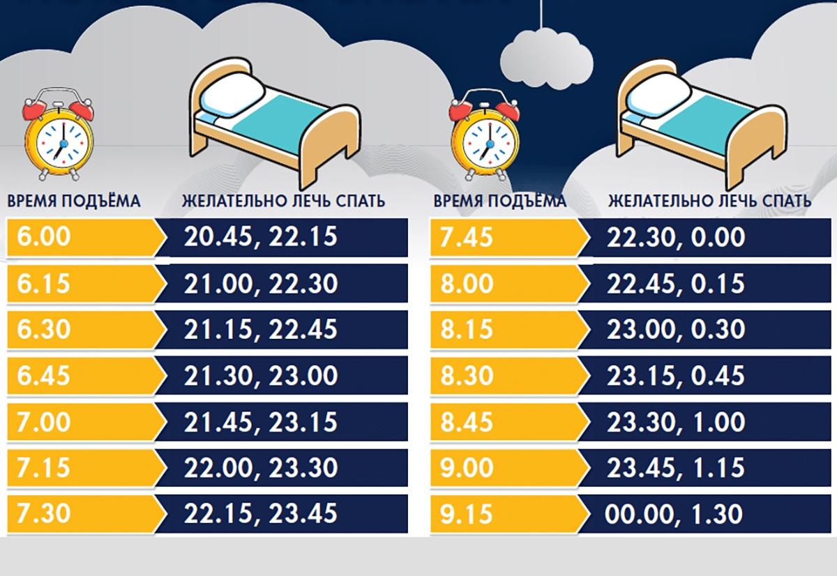 Лучшие часы для сна: начните спать эффективно