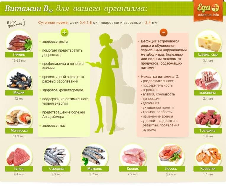 Где содержится витамин в 12
